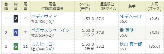 2017年04月01日・阪神競馬2R.PNG