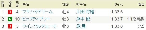 2016年11月12日・京都競馬9R三年坂特別.PNG