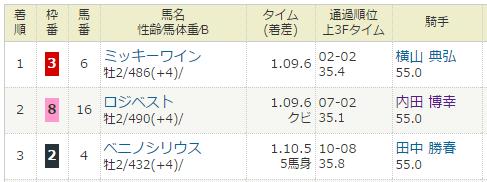 2016年12月17日・中山競馬3R.PNG