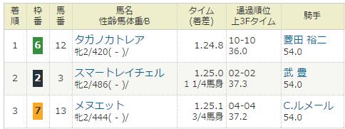 2016年12月24・阪神競馬6R.PNG