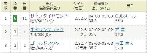 2016年12月25日・中山競馬10R 有馬記念(G1).PNG