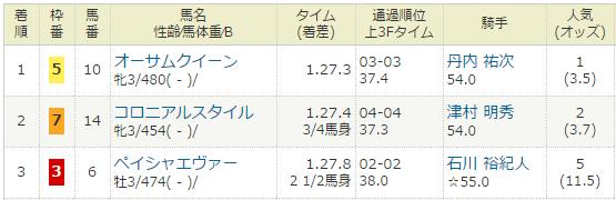 2017年01月29日・東京競馬2R.PNG