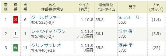 2017年02月04日・京都競馬8R.PNG