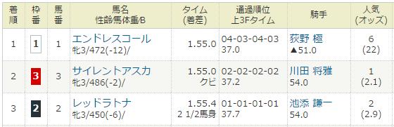 2017年02月19日・京都競馬1R.PNG