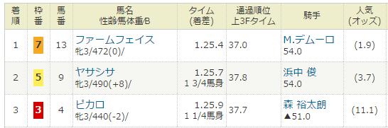 2017年03月05日・阪神競馬1R.PNG