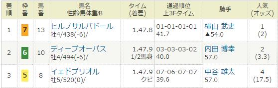 2017年04月16日・福島競馬9R.PNG
